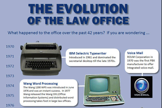 The Evolution of the Law Office